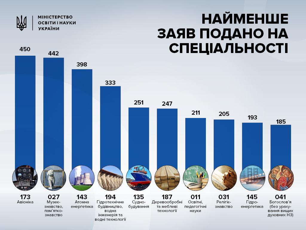 Спеціальності МОН України