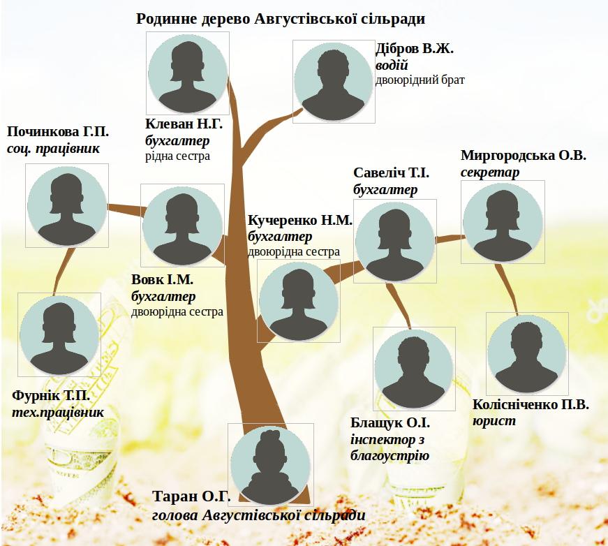 Родинне дерево Августівської сільради