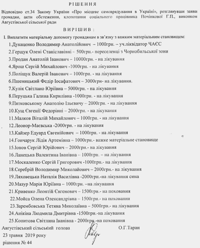 мат.доп. травень 2019